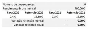 Simulador Retenção na Fonte 2021
