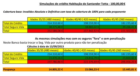 seguro vida do crédito habitação no Santander